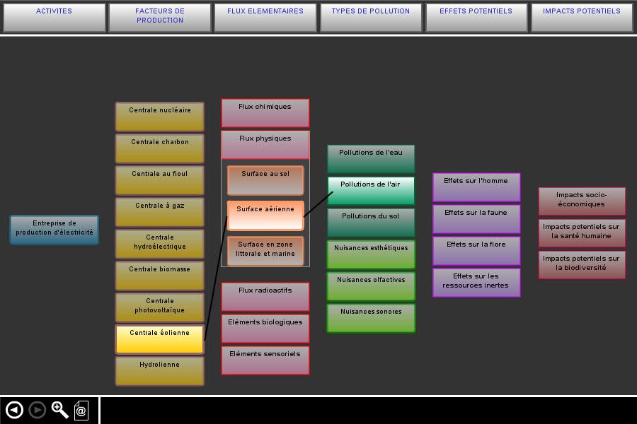 Screenshot de l'intranet collaboratif modulaire pour la R&D EDF