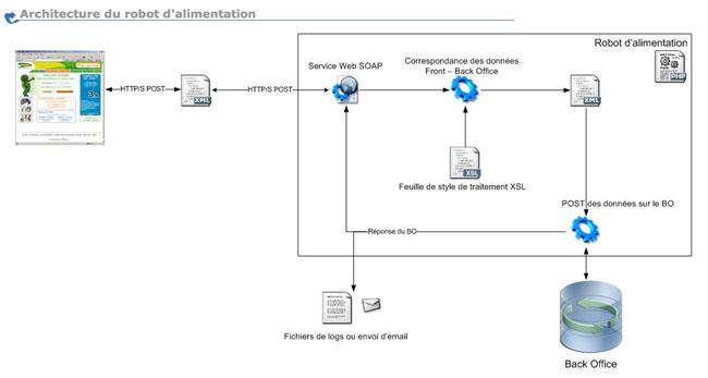 Découplage d'un formulaire du site Cetelem.fr et du Back-Office