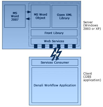 Mise en place de Web Services Open XML