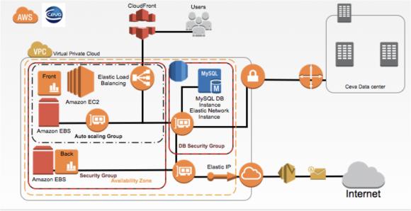 Architecture d'hébergement cloud de Ceva sur AWS