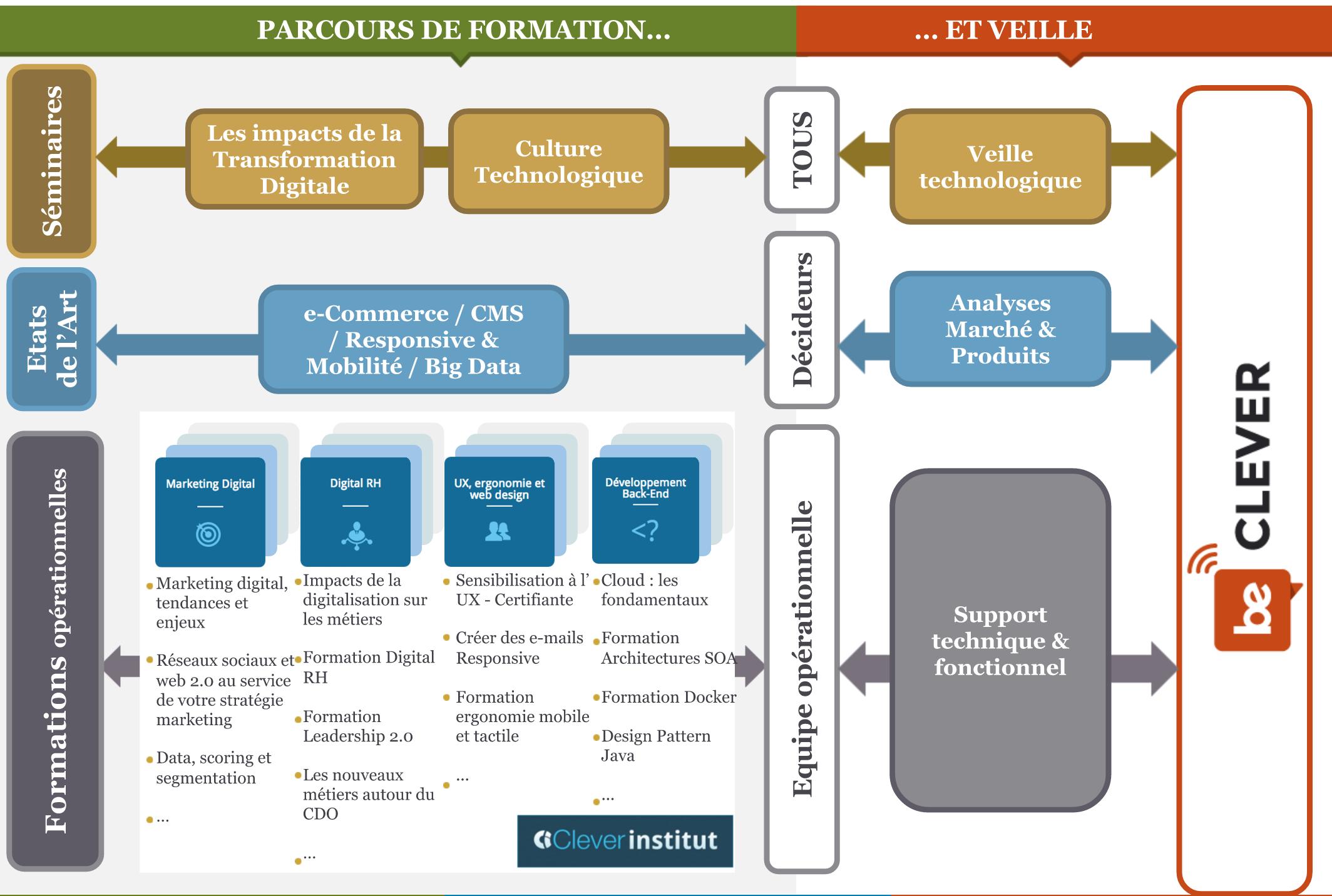 Parcours_formation_schema