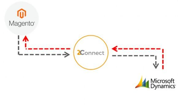 Connexion Microsoft Dynamics Magento