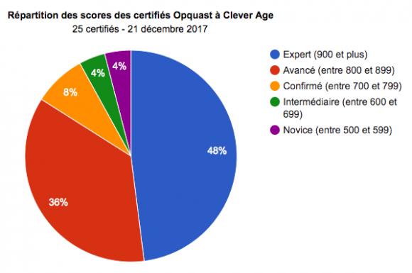 Répartition des scores des certifiés Opquast chez Clever Age