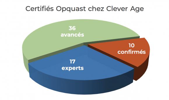 Graphique des certifiés Opquast chez Clever Age