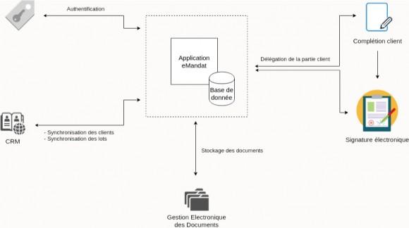 Schéma représentant l'architecture fonctionnelle de la solution eMandat