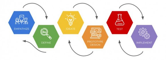 schema of design thinking methodology